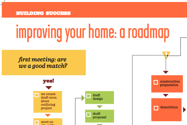 Chuckanut Builders Process Flow Chart Screenshot